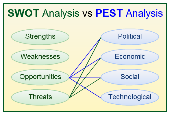 khin hnin yee aye နွင္းရည္ေအး  fig how pest analysis help in swot analysis