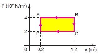 Como calcular o trabalho de um gás