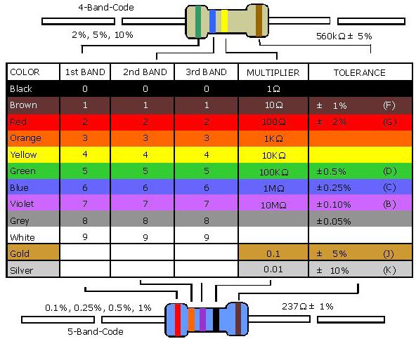 4 7 k resistor color code. 4 7 K Resistor Color Code.
