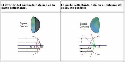 espejos guia de fisica