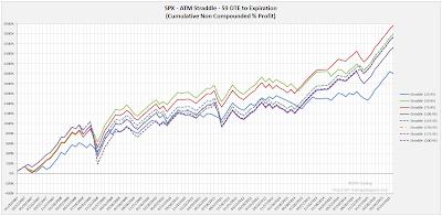 SPX Short Options Straddle Equity Curves - 59 DTE - Risk:Reward 45% Exits