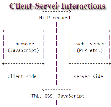 client - server interactions