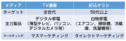V字回復できた要因はオウンドメディアのターゲット変更