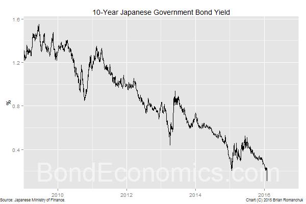 Chart: 10-Year JGB Yield