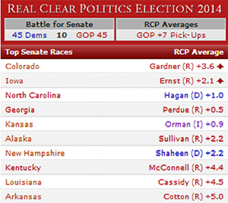 RCP Average 2014 Senate Races Through Oct. 29