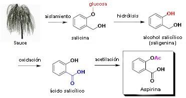 Proceso de obtención de la aspirina