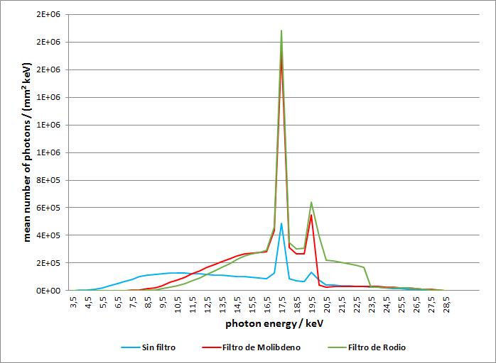 Que es la energia de fotones en mamografia 26