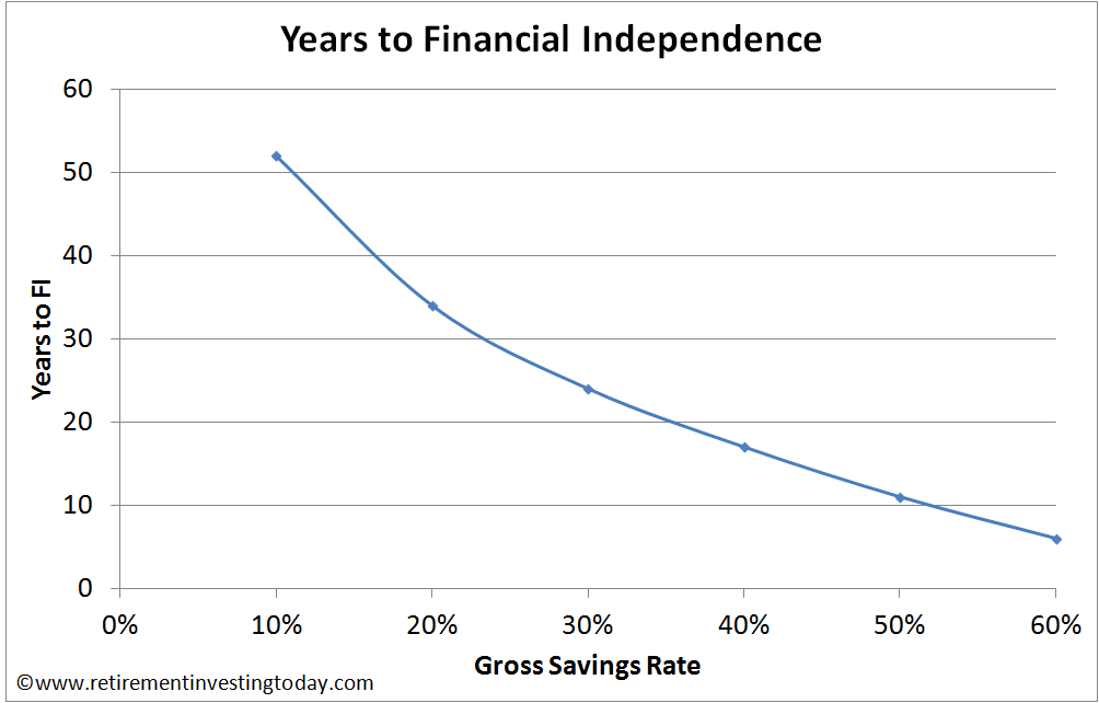 Gross Savings Rate vs Years to Financial Independence