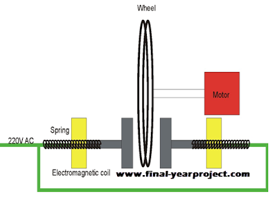 Project on Electromagnetic Brakes