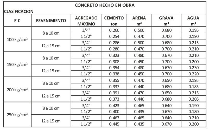 Analisis de precios adep tablas para elaborar un metro for Precio metro cubico hormigon 2017