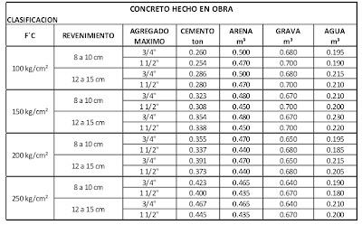 Analisis De Precios Adep Tablas Para Elaborar Un Metro