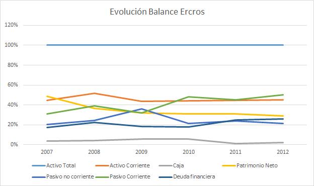 Bbalance de Ercros, evolución deuda financiera y otros.