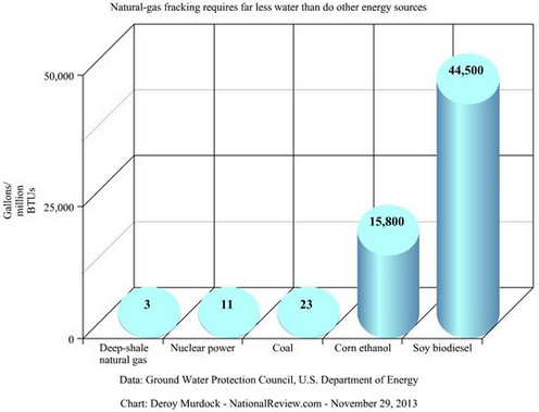 Water+Use+by+Fracking+Compared+Other+Energy+Sources an objectivist individualist fracking its water and land use Basic Electrical Wiring Diagrams at soozxer.org
