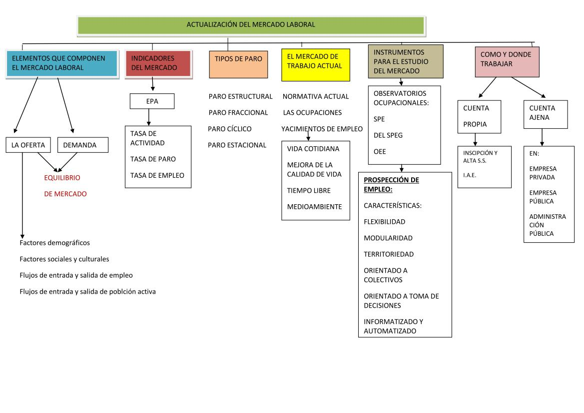 EmpregaT: Actualización del mercado, iniciativa emprendedora y marco ...