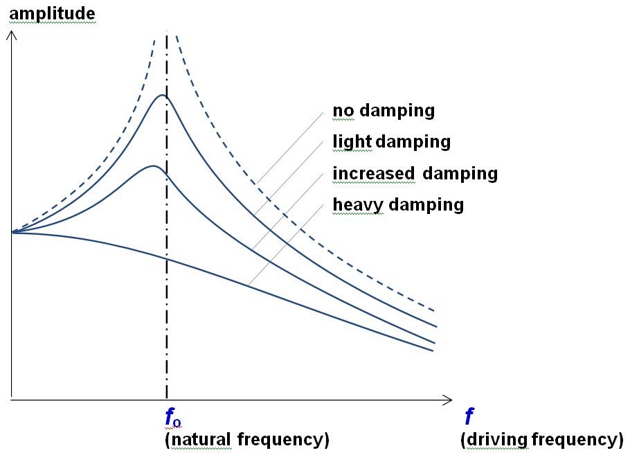 Damped Natural Frequency Vs Natural Frequency