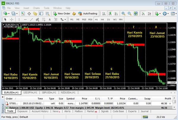 Exposure индикатор форекс самые ценные программы форекс