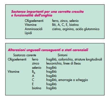 Tabella Oligoelementi, vitamine per una corretta crescita dell'unghia