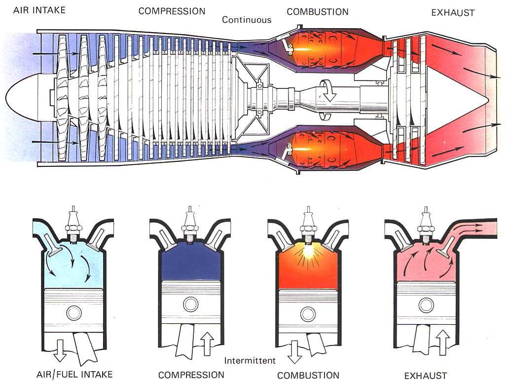 similiar pulse jet engine diagram keywords pulse jet engine diagram pulse jet engine diagram