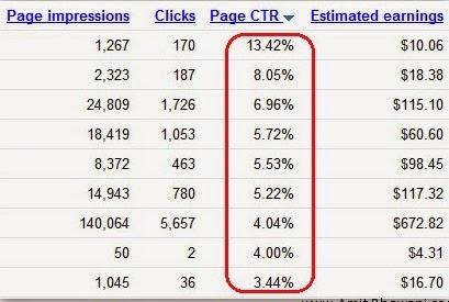 10 Ways to Increase Google AdSense CTR On Blog