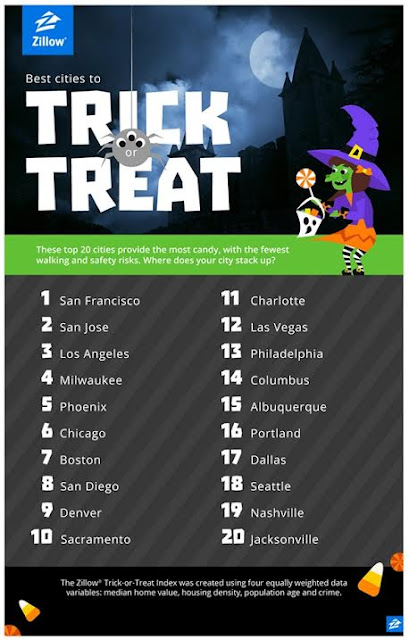 best%2Bcities%2Bto%2Btrick%2Bor%2Btreat.. Best Cities to Trick or Treat? Do you agree?