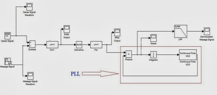 Pulse code modulation pcm and demodulation creative engineering block diagram ccuart Image collections
