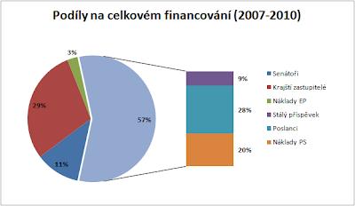 Podíly na celkovém financování (2007-2010)