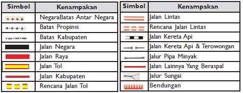 Bentuk simbol-simbol garis (Sumber gambar: Atlas Indonesia dan Dunia. Lintas Media, Djambatan & I Made Sandy)