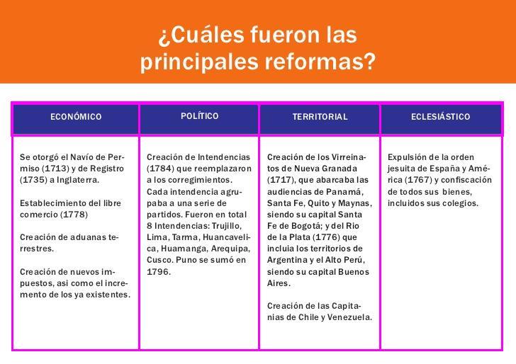 Reformas borb nicas cu les fueron las principales reformas - Reformas antes y despues ...
