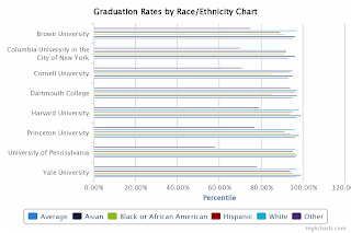 Ivy League Graduation Rates By Race/Ethnicity Chart