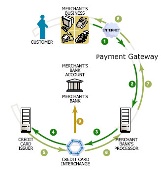 Credit card processing how it all works payment by credit card payment gateway reheart Choice Image