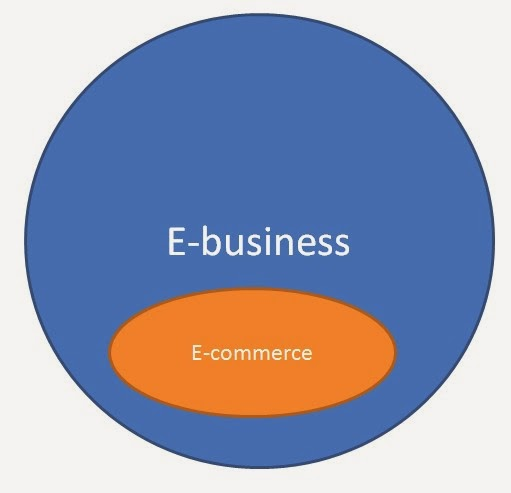 chapter 1 introduction to electronic commerce A bit history of internet/chapter 1 : introduction  like the world wide web,  encompassing web surfing, search and electronic commerce in middle 1990s.