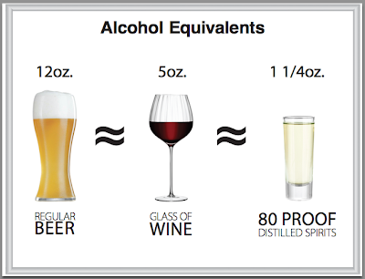 Alcohol Equivalents Chart