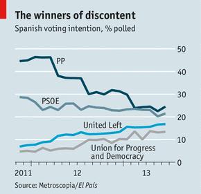 L'Espagne vers une révolution politique