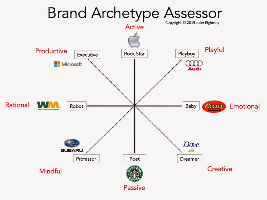 Evaluate Your Brand Archetype