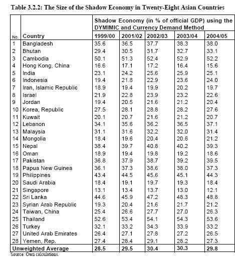 Global Black Market Economy is estimated at $10 trillion ...