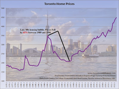 toronto housing bubble, toronto average home price graph, toronto home prices chart