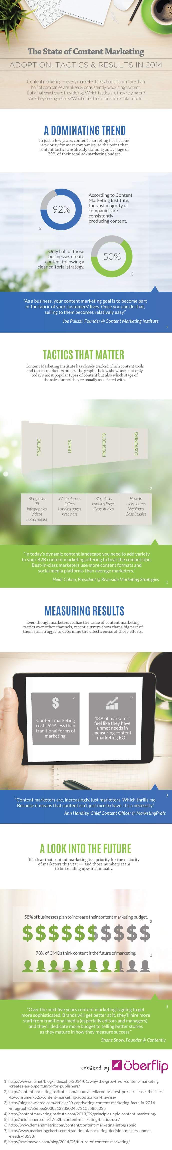 The State Of Content Marketing In 2014 - #Infographic #ContentMarketing