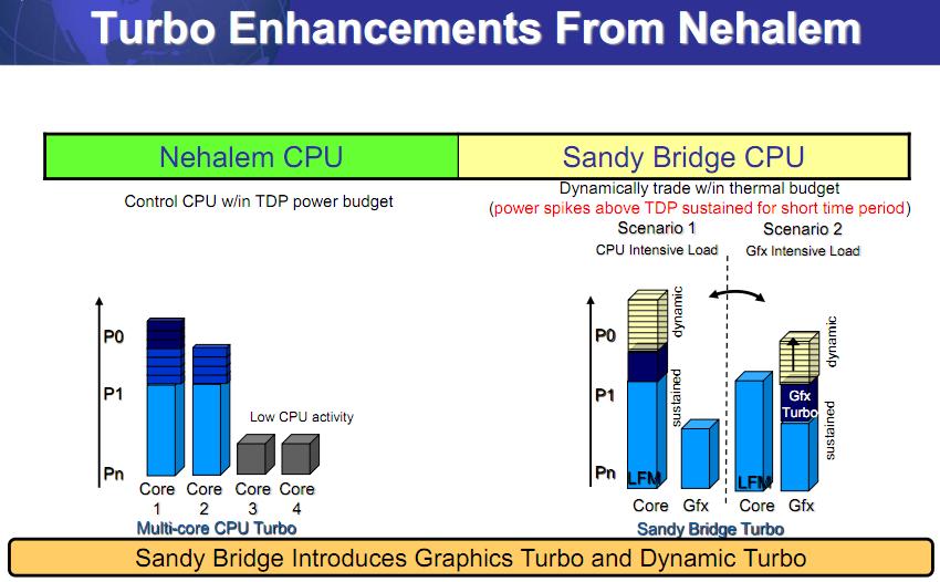 Intel sandy bridge mb imc драйвер скачать