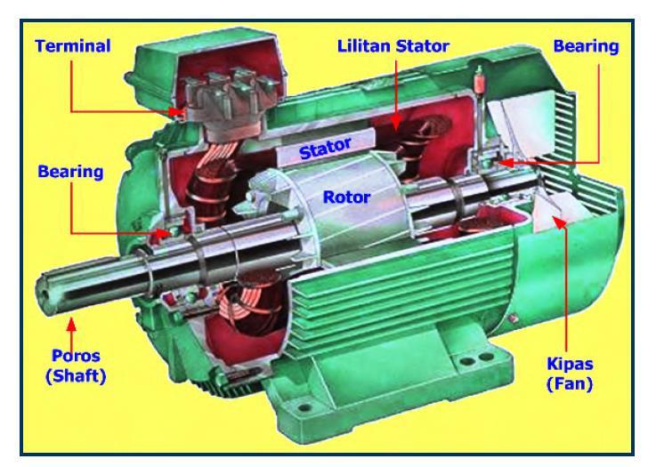 Motor Induksi Tiga Fasa - ELEKTRIK BANK