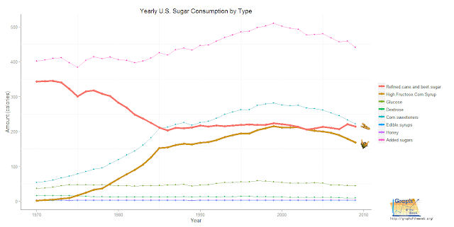 high fructose corn syrup sugar annual consumption graph