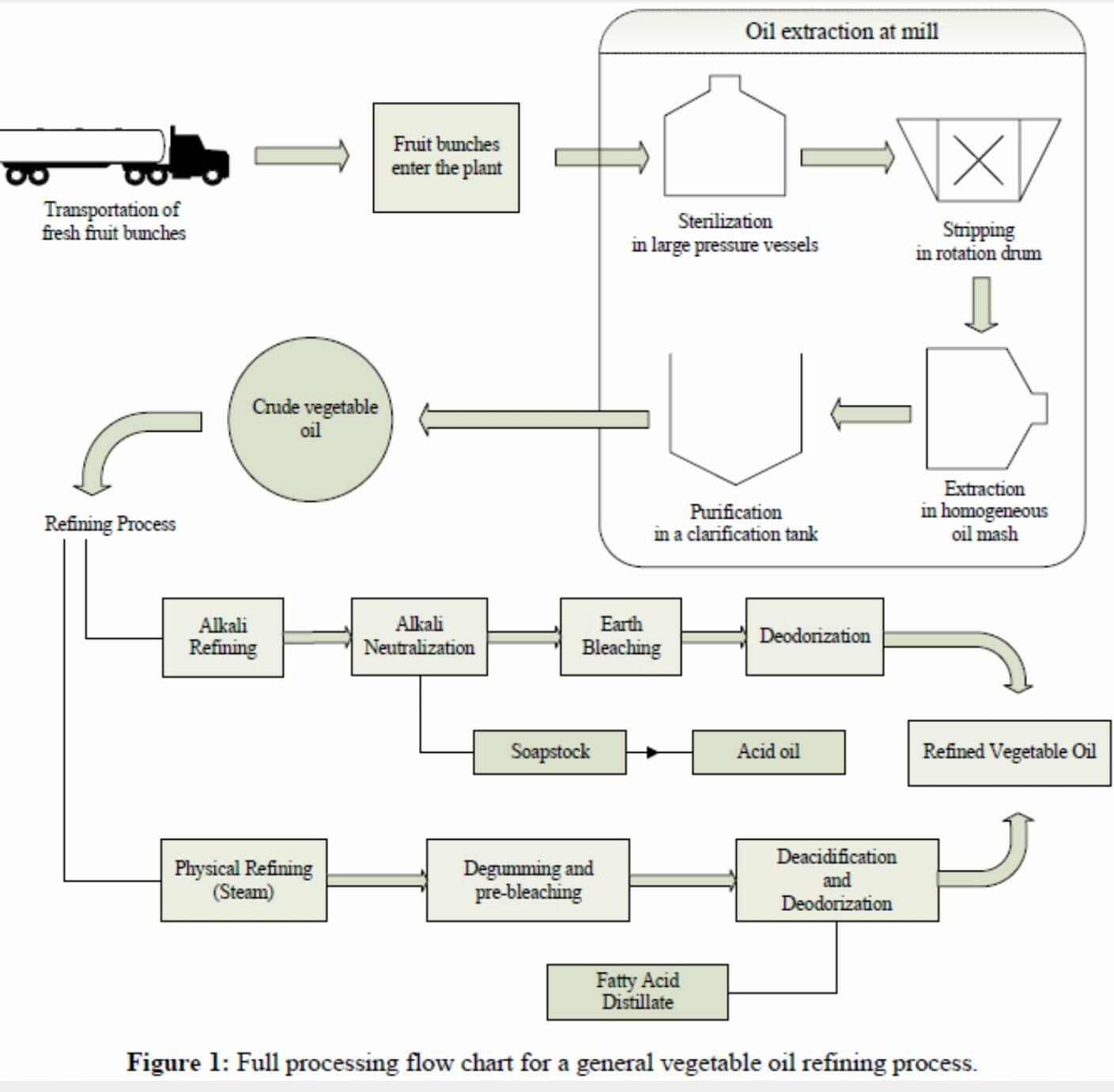Palm Oil Mill Management Motivation Zainal Zakariah Vegetable Process Flow Diagram Refinery Plant Refining