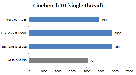 AMD FX-8150 Bulldozer - Cinebench 10