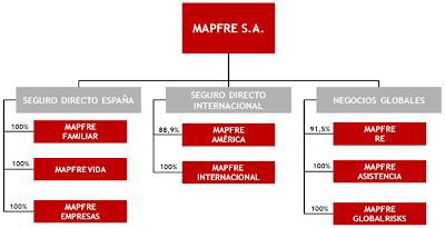 Estructura de Mapfre