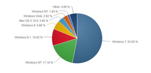 Thị phần Windows 8.1 tăng trưởng gần gấp đôi