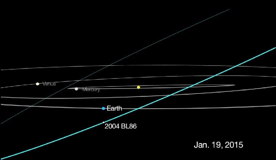 «Asteroid2004BL86-20150119» de NASA/JPL-Caltech - http://www.jpl.nasa.gov/images/asteroid/20150113/Asteroid2004BL86-16.jpg. Disponible bajo la licencia Dominio público vía Wikimedia Commons - http://commons.wikimedia.org/wiki/File:Asteroid2004BL86-20150119.png#mediaviewer/File:Asteroid2004BL86-20150119.png