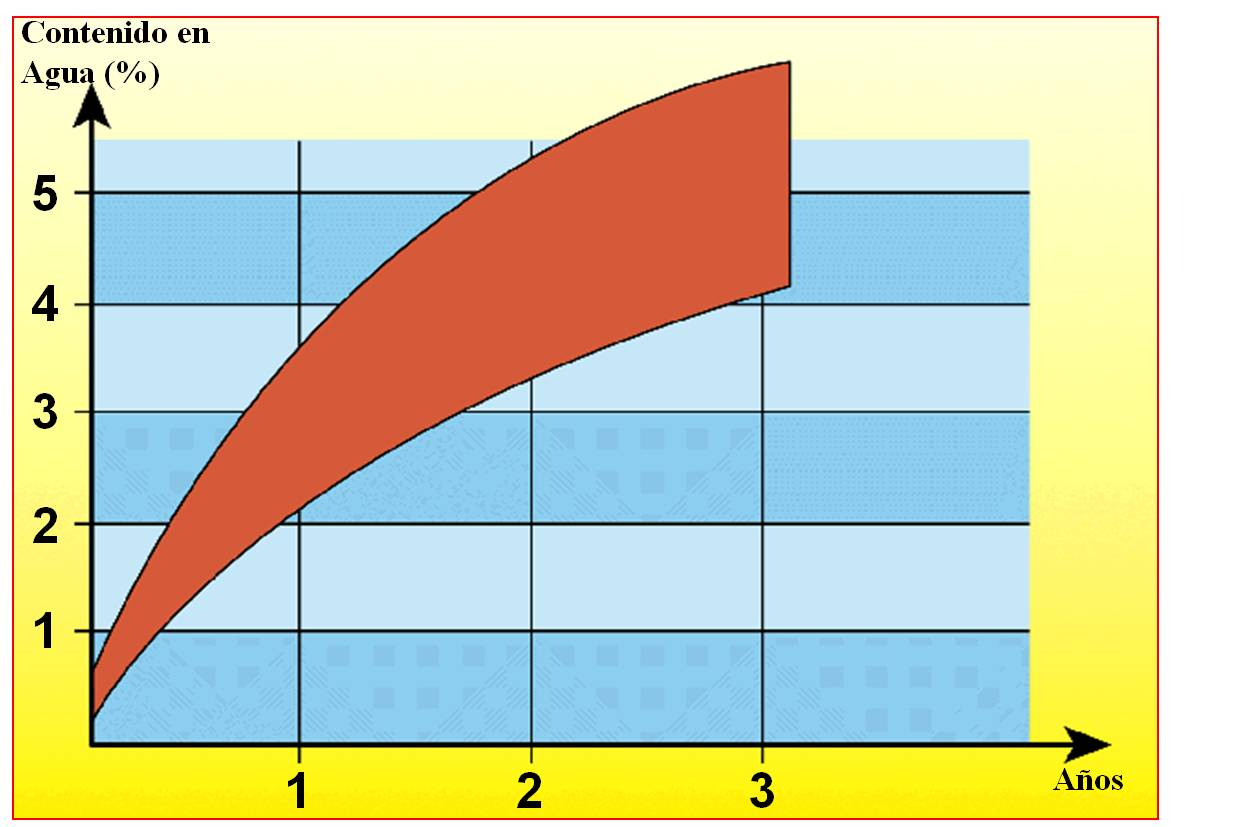 Gráfica de contenido de agua con los años