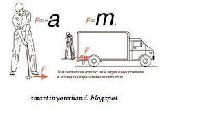 Gambar Hukum Newton 2