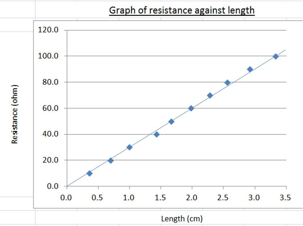 length of wire and resistance coursework