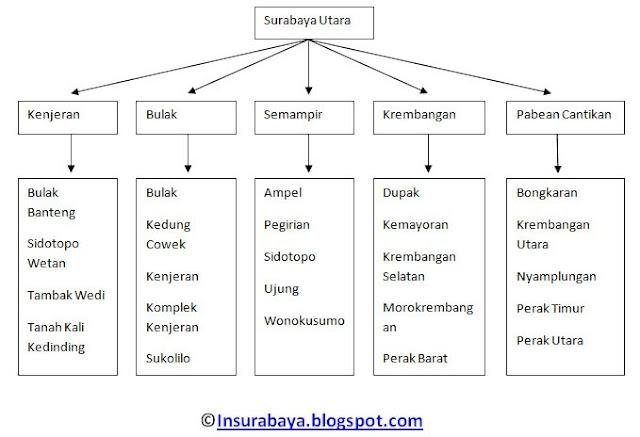 Tabel Daftar Kelurahan di Wilayah Surabaya Utara
