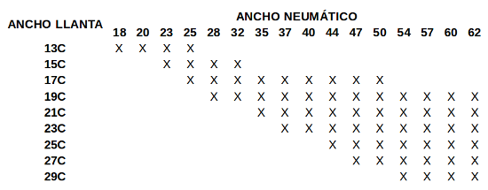 tabla compatibilidad ancho llanta neumatico